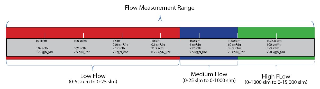Flow Measure Range.JPG