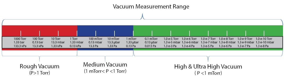 Find Reliable Solutions For Applications In Laboratory And Industrial Environments With Our Wide Range Of Vacuum Transducers Complementing Gauges
